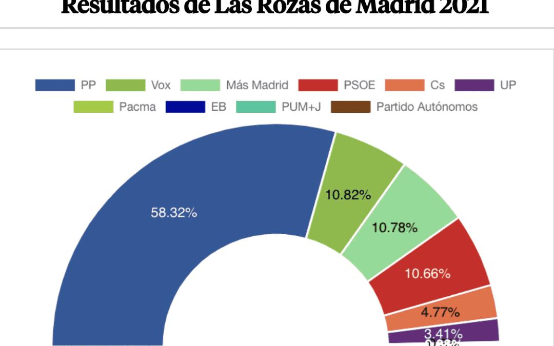 """Las 4 """"perlas"""" del PP y el 4-M: comparación de resultados entre Las Rozas, Boadilla, Pozuelo y Majadahonda"""