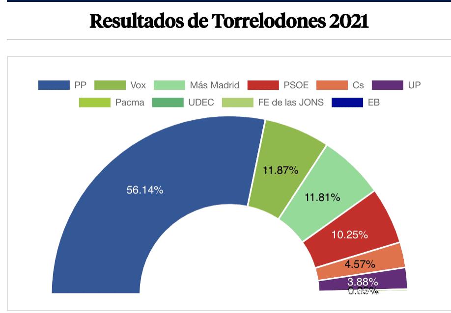 """Los partidos locales del Oeste de Madrid quedan """"succionados"""" por el PP: Torrelodones, Villaviciosa, La Cañada y los 2 """"escoriales"""""""