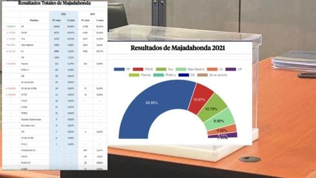 PP Majadahonda asegura que Cs ha desaparecido y Vox se ha estancado: los partidos valoran los resultados del 4-M