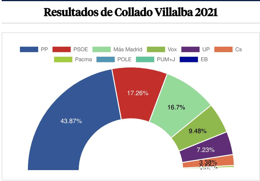 """Las """"hermanas pobres"""" del PP en el Oeste de Madrid: resultados en Villalba, Pardillo, Galapagar y Colmenarejo"""