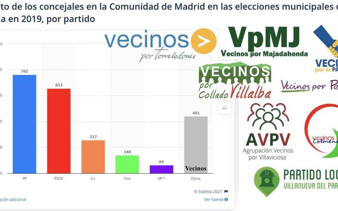 """""""El falso liberalismo de PP y Vox en Majadahonda alimenta los partidos locales"""": los vecinos ya son 3ª fuerza en la Comunidad de Madrid"""